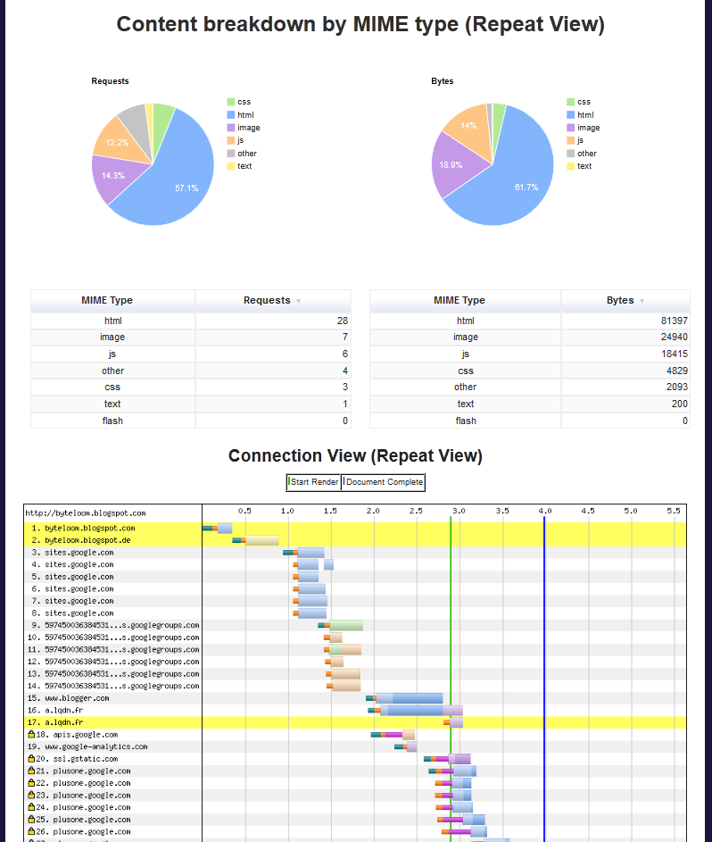 Test results - content breakdown charts for the next page load
